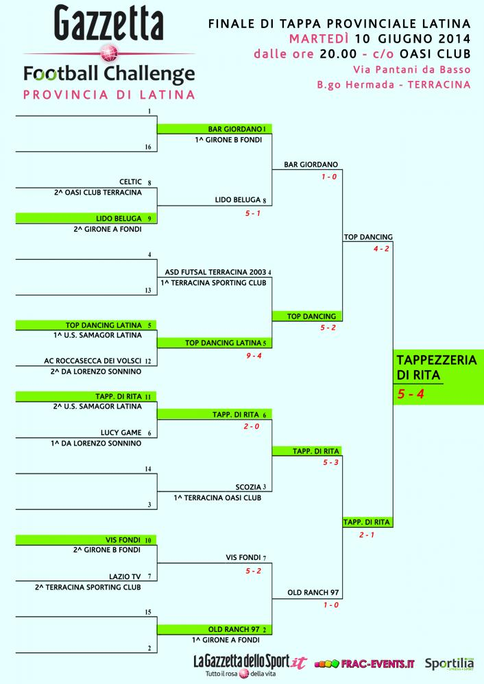 gfc 2014 - main draw